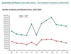 Java under attack - the evolution of explits in 2013-2013.