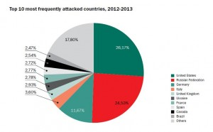 Top 10 most frequently attacked countries, 2012-2013