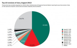 Top 10 versions of Java, August 2013