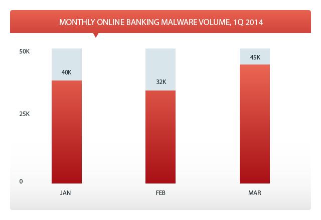 Online Banking Volume per Month 1Q 2014