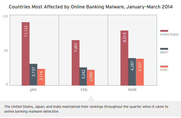 Trend Micro - Online Banking Malware