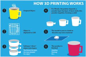 Ho3D printer work