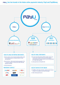 PayU-India-Brand-Architecture-v1