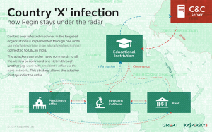 Country 'X' infection_how Regin stays under the radar
