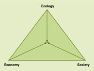 Ecologically