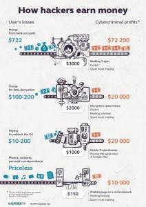 how_hackers_earn_money