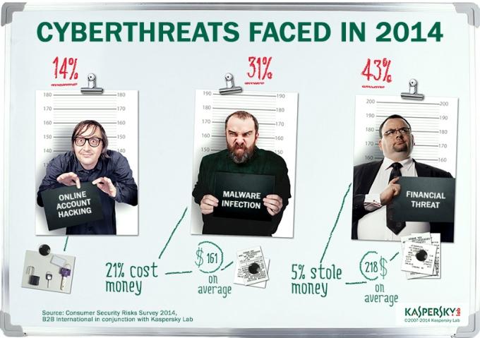 Cyberthreats faced in 2014