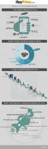 Infographic on Top Mobile brands of 2014 by ispyprice.com