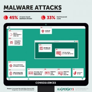 Kaspersky-Malware-Attacks!