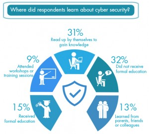 Where do people learn about cybersecurity