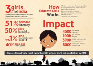 Educate Girls - Infographic
