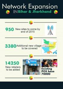 Telenor Network Expansion Infographic