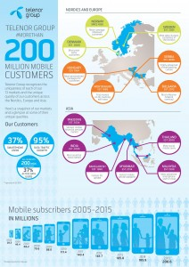 Telenor Infographic_200 mil sub_FINAL-page-001