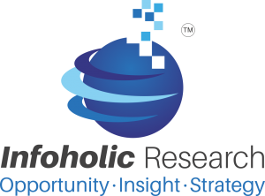 Infoholic Research