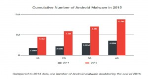 Android Malware (1)