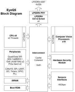 P3832A -- May 20 2016 -- EyeQ5_BLOCK DIAGRAM